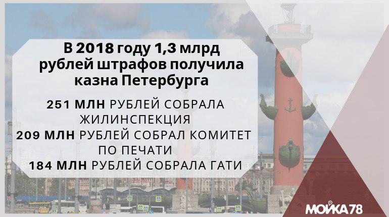 Инфографика, Мойка78