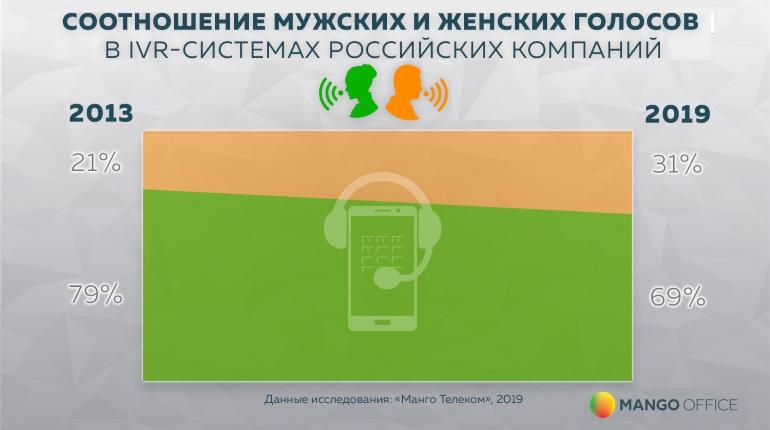 Российские компании предпочитают женские голоса
