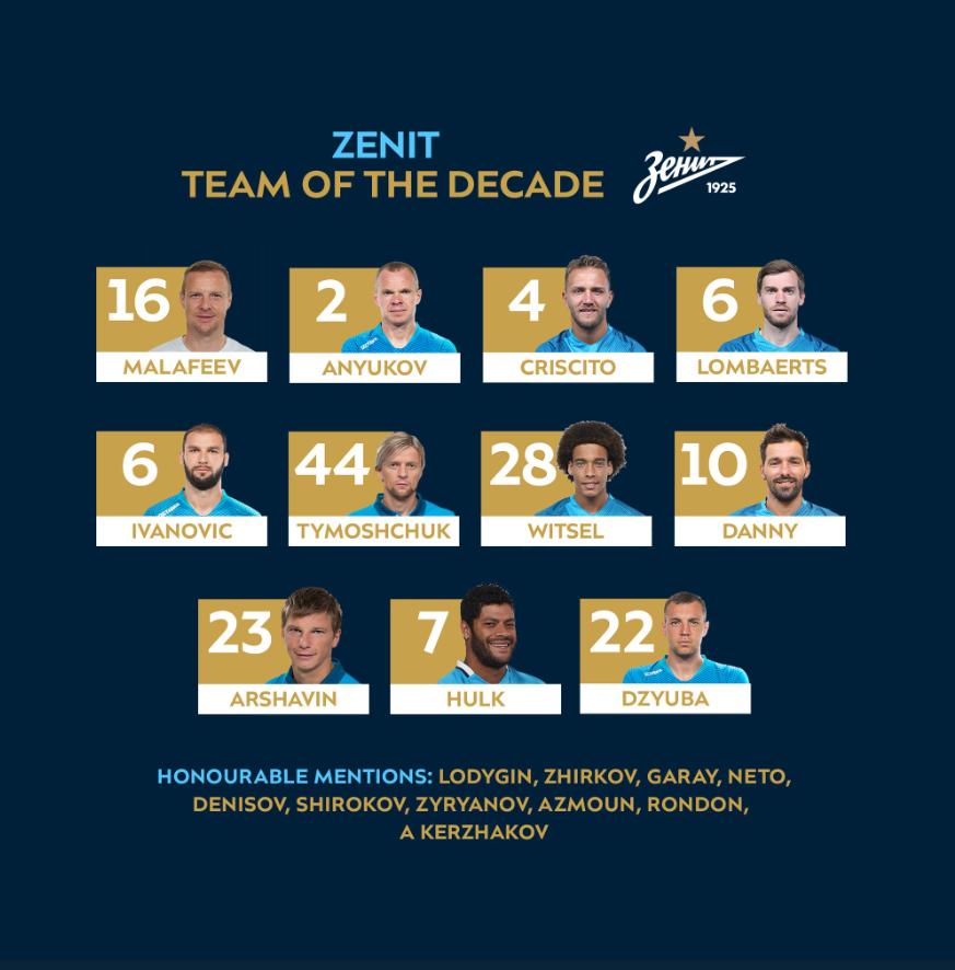 Фанаты Зенита определили «состав десятилетия»