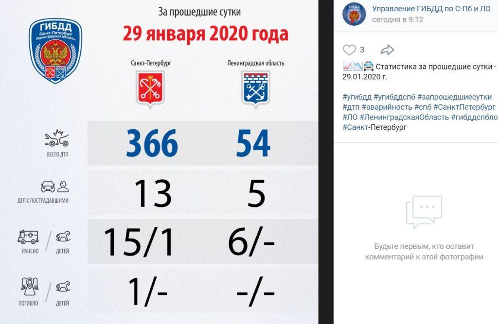 Жизнь за сутки: из 366 ДТП в Петербурге, одно оказалось смертельным