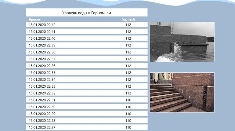 В Петербурге растет уровень воды в Неве