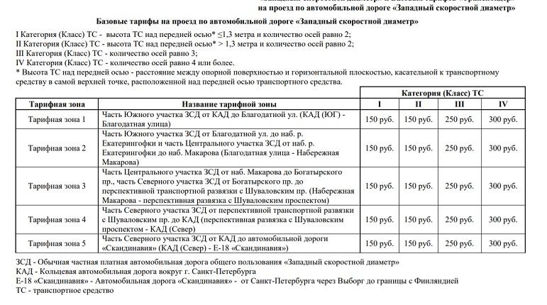Зсд стоимость проезда 2020 без транспортера авито россия фольксваген транспортер дизель