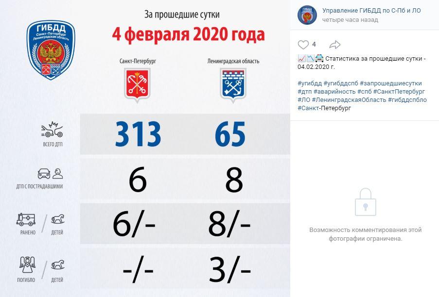 В Петербурге за сутки произошло 313 аварий, ни один человек не погиб