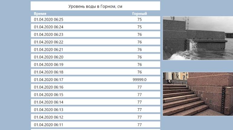Штормовой ветер поднимает уровень воды в Неве
