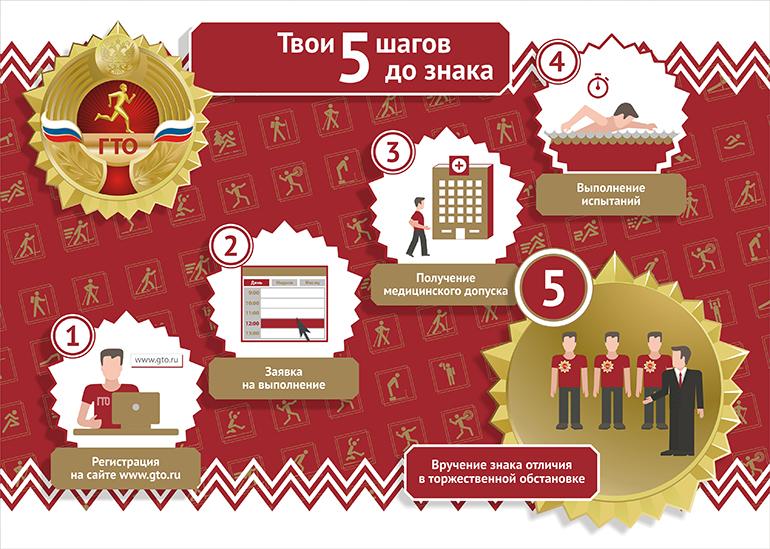 Спортивная самоизоляция: петербуржцев призвали готовиться к ГТО дома