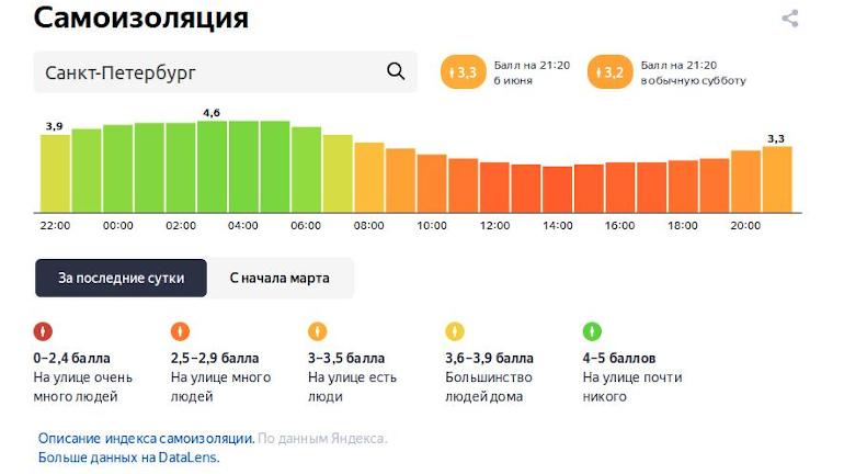 Дождливая суббота способствует самоизоляции: в Петербурге 3,4 балла