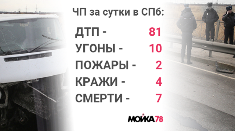 Происшествия понедельника: труп рабочего и грабеж на Ленинском