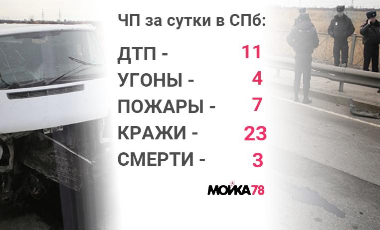Происшествия четверга: горящие «Паруса» и «форточник» с добычей в 16 млн рублей