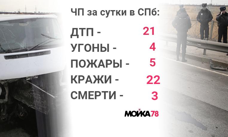 Происшествия четверга: погибшая при пожаре женщина и мошенники, похитившие у педагога 4 млн рублей