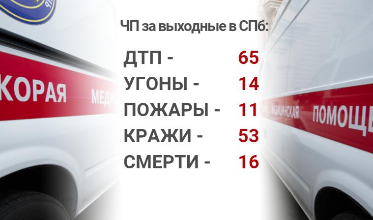 Происшествия выходных: ограбление парикмахера и «форсаж» в центре Петербурга