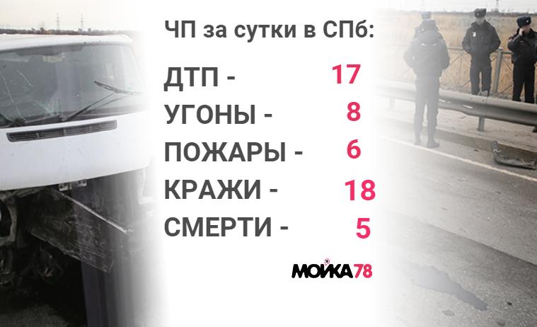 Происшествия среды: банда автоугонщиков и смерть от гранаты