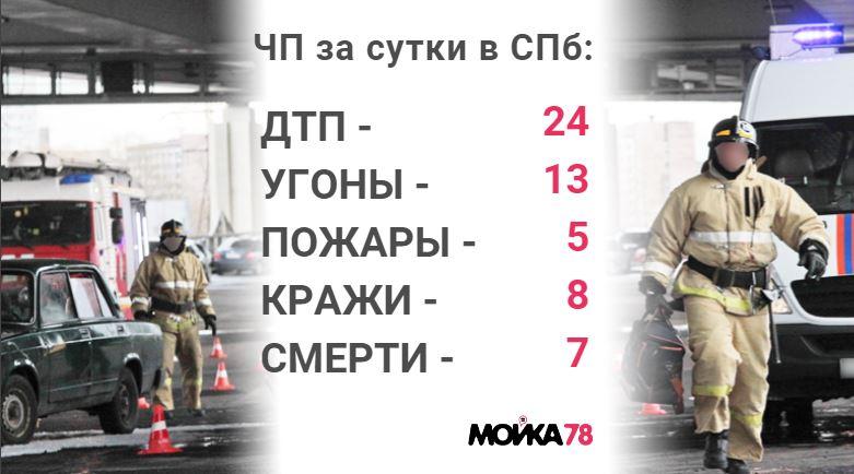 Происшествия понедельника: убийство жены депутата Комарово и кража на миллион у пенсионера