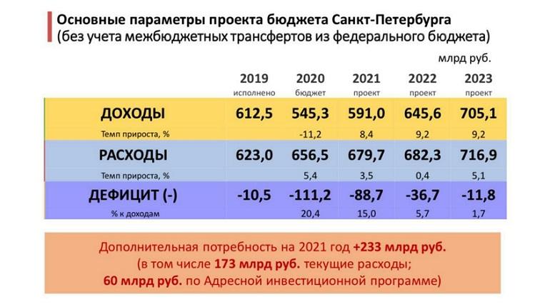 Бюджет Петербурга требует дополнительные 200 млрд рублей