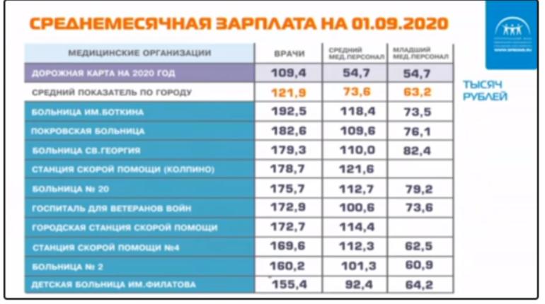 Средняя зарплата врачей в Петербурге составила 121 тысячу, заявили в ТФОМС