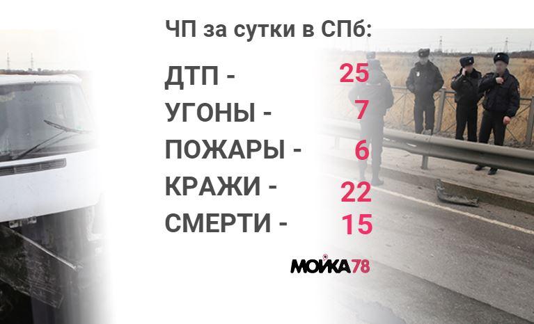 Происшествия вторника: кража погрузчика за 6 млн рублей и сбитый насмерть пешеход
