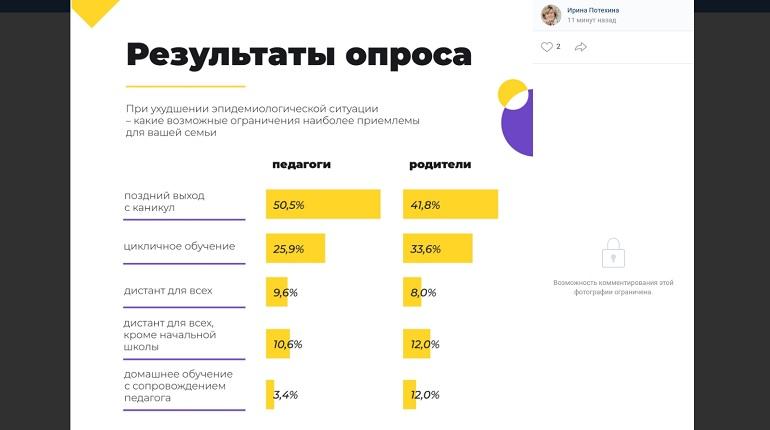 Петербуржцы выбрали продление каникул в опросе об ограничениях для школ из-за Covid-19