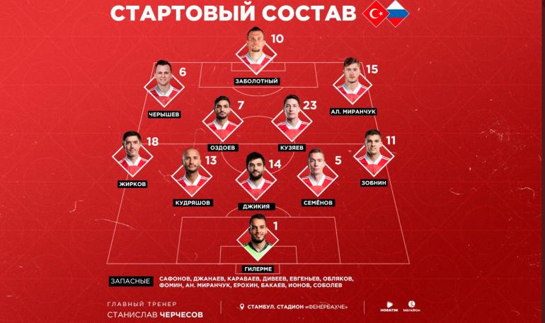 Назван состав сборной России на матч с Турцией