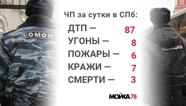 Происшествия вторника: убитый в центре Петербурга мужчина и грабеж в доме настоятеля храма