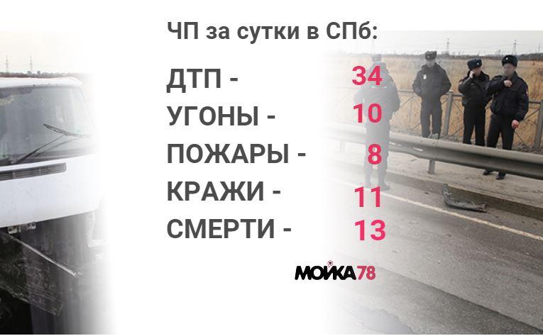 Происшествия среды: хищение 25 млн рублей у бизнесмена на Стачек и погибшая в пожаре семья в Пушкинском