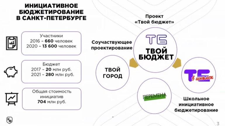 Комфин рассказал об участии петербуржцев в бюджетном процессе в 2020 году