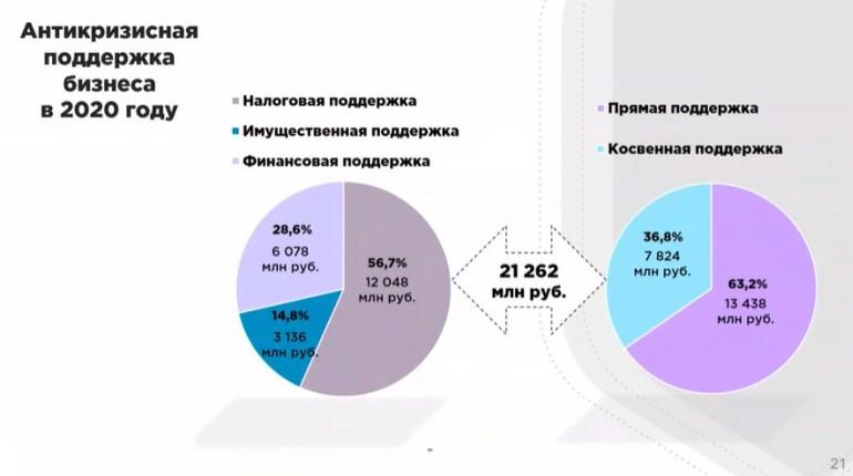 Петербург направил на поддержку бизнеса в 2020 году более 21 млрд рублей