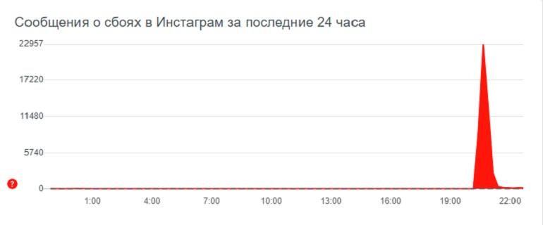 Российские пользователи WhatsApp и Instagram пожаловались на сбои в работе сервисов