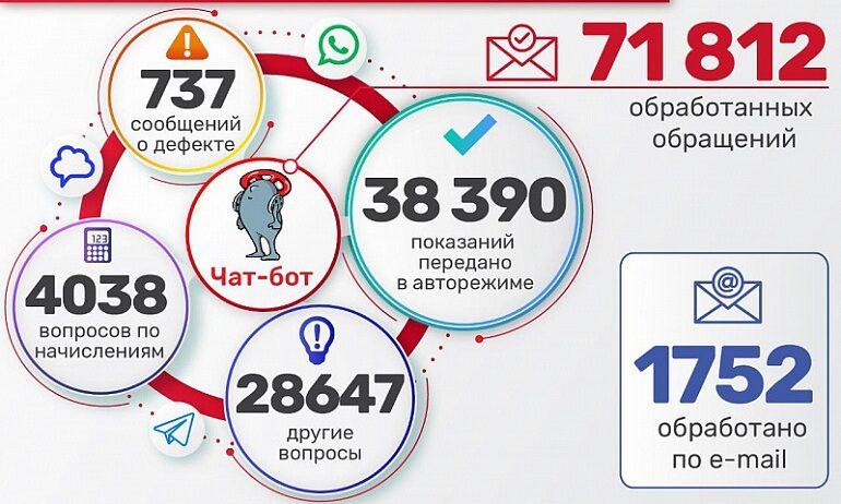 Более 70 тысяч раз обращались петербуржцы в ТЭК за полгода