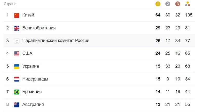 Сборная России сохраняет третье место на Паралимпиаде в Токио